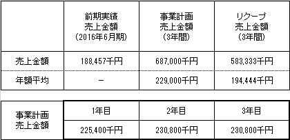 /data/fund/3253/売上明細.jpg