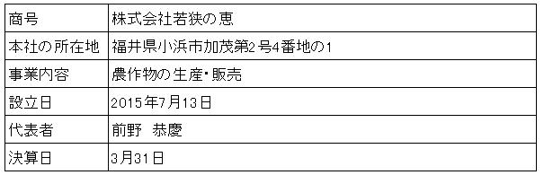 /data/fund/3254/営業者概要.png