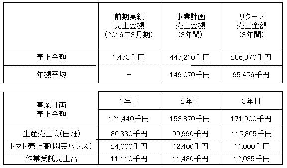 /data/fund/3254/売上明細.png