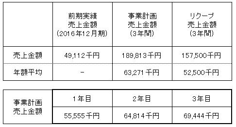 /data/fund/3256/売上明細.png
