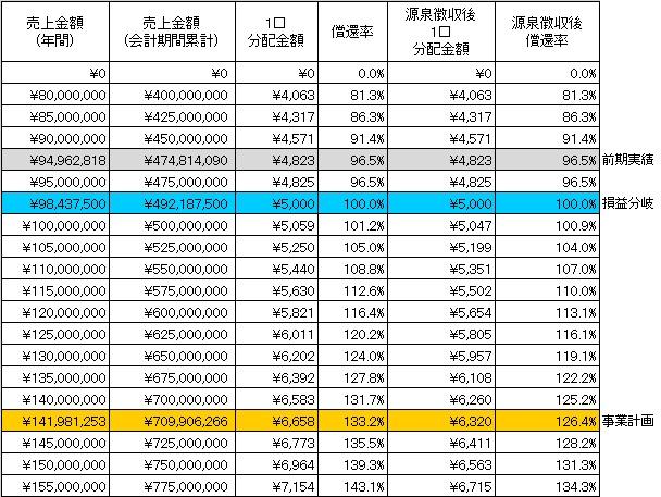 /data/fund/3266/分配シミュレーション.jpg