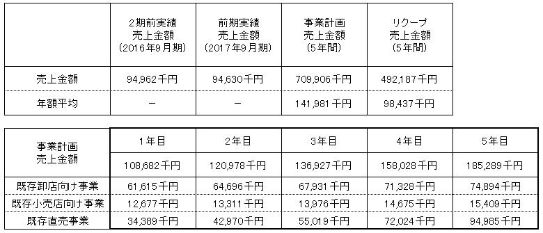 /data/fund/3266/売上明細(修正).png