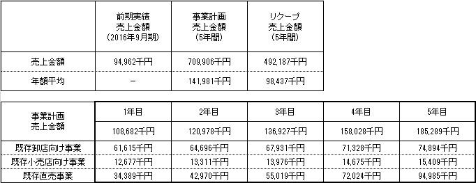 /data/fund/3266/売上明細.jpg