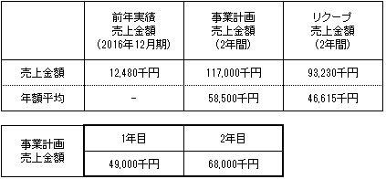 /data/fund/3267/事業計画.jpg