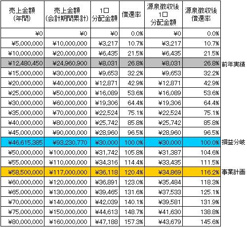 /data/fund/3267/分配シミュレーション.jpg