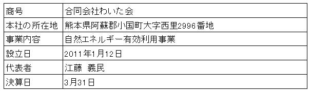 /data/fund/3268/営業者概要.png