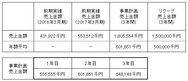 /data/fund/3268/売上明細2.png
