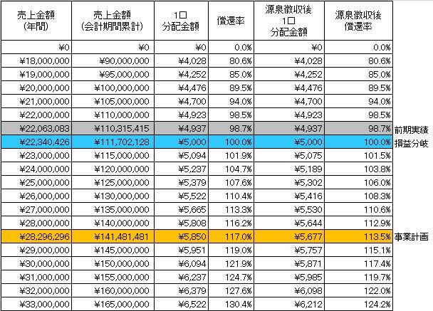 /data/fund/3269/分配シミュレーション.jpg