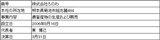 /data/fund/3269/営業者概要.jpg