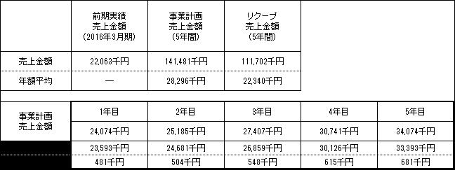 /data/fund/3269/売上明細.png