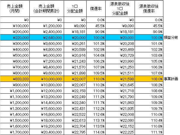 /data/fund/3272/分配シミュレーション.jpg