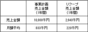 /data/fund/3272/売上明細.jpg