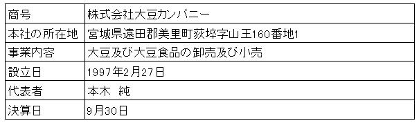 /data/fund/3273/営業者概要.png