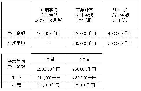 /data/fund/3273/売上明細.png