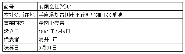 /data/fund/3275/営業者概要.png