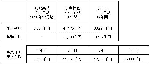 /data/fund/3277/売上明細2.png