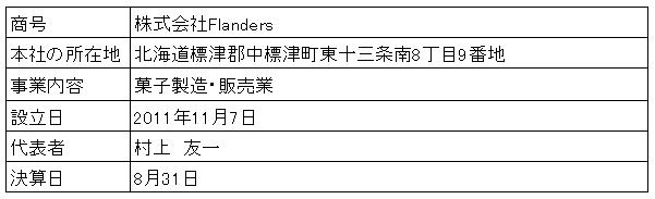 /data/fund/3278/営業者概要.png