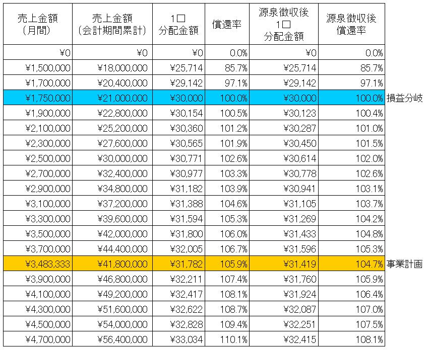/data/fund/3279/シミュレーション表.png