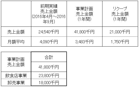/data/fund/3279/売上明細.png