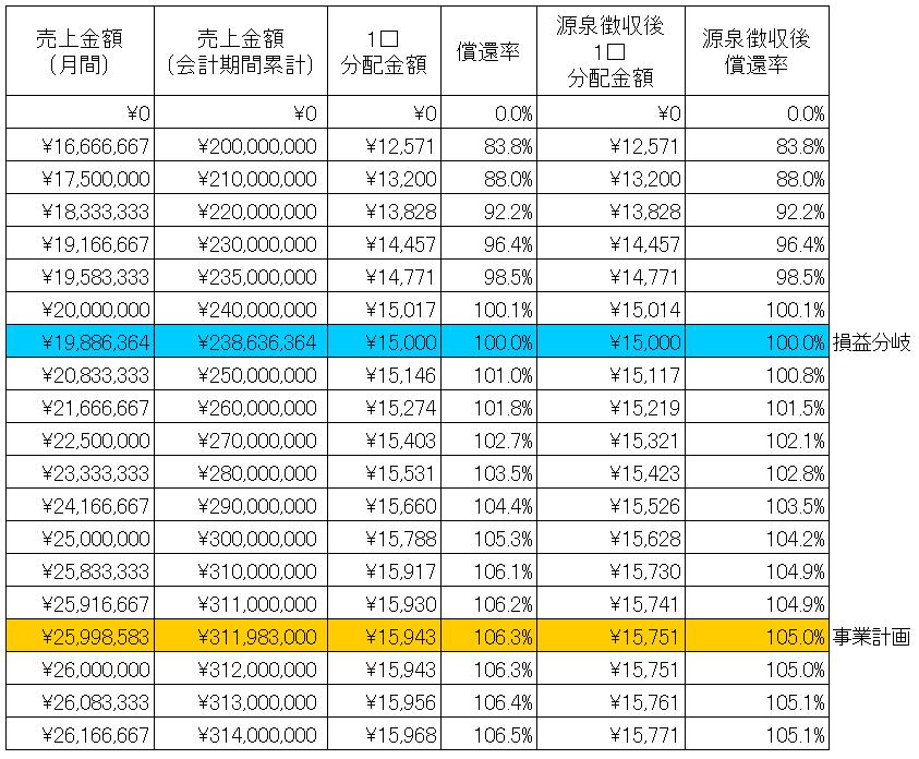 /data/fund/3280/シミュレーション表.png