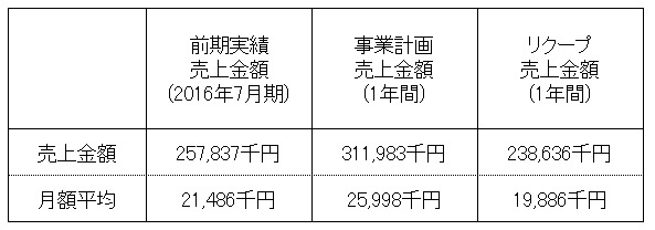 /data/fund/3280/売上明細.png