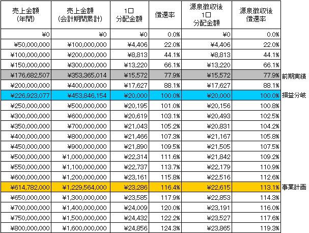 /data/fund/3281/分配シミュレーション.jpg