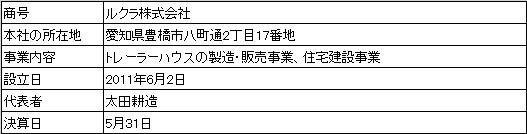 /data/fund/3281/営業者概要.jpg