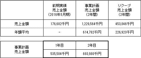 /data/fund/3281/売上明細.jpg