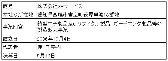 /data/fund/3283/営業者概要.png