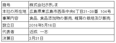 /data/fund/3285/営業者概要.png