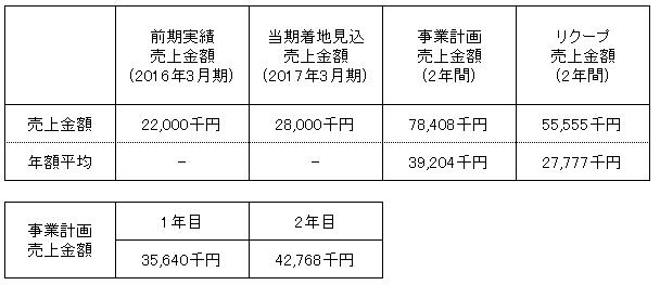 /data/fund/3289/売上明細.png