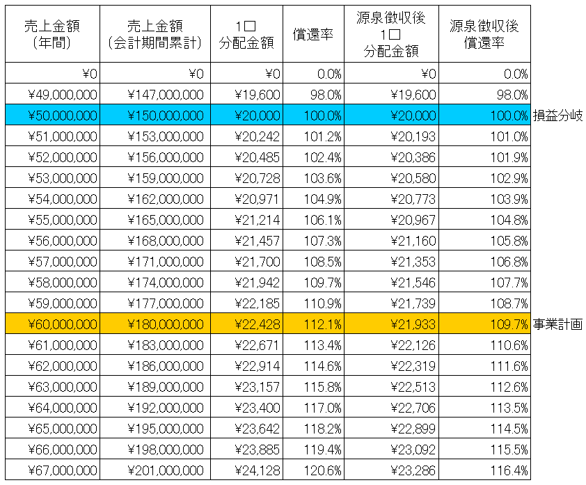 /data/fund/3290/シミュレーション表.png