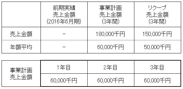 /data/fund/3290/売上明細1.png