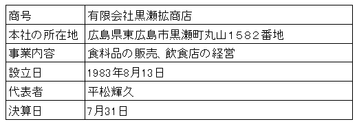 /data/fund/3291/営業者概要.png