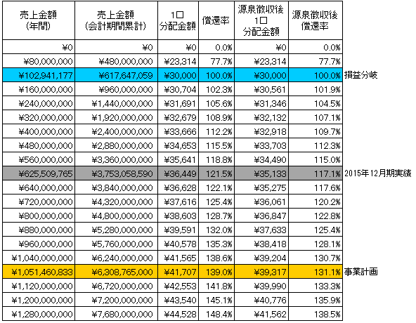 /data/fund/3325/シミュレーション表 システム貼付け用.png