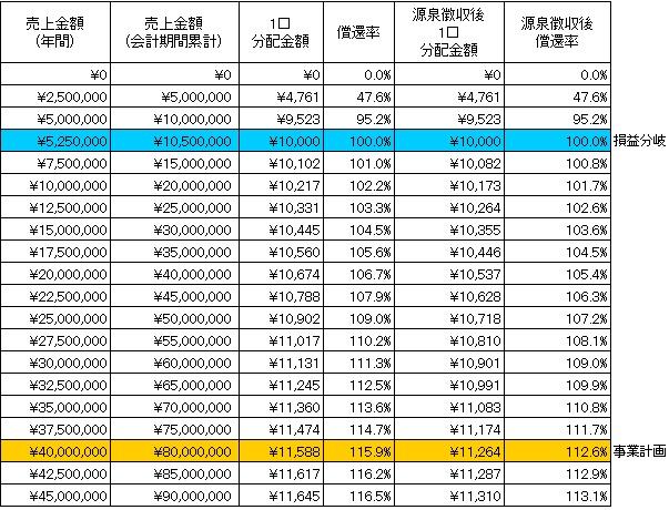 /data/fund/3433/分配シミュレーション.jpg