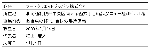 /data/fund/3531/営業者概要.png