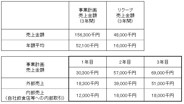 /data/fund/3531/売上明細2.png