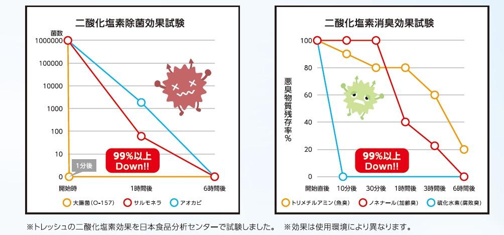 /data/fund/3569/二酸化塩素の効果2.jpg