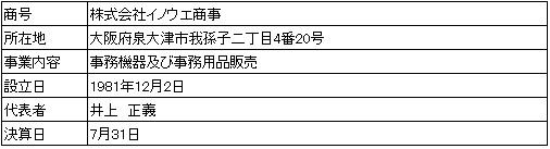 /data/fund/3569/営業者会社概要.jpg