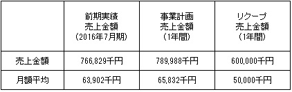 /data/fund/3569/売上明細.jpg