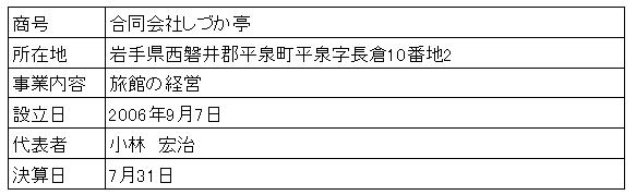 /data/fund/3644/営業者概要.png