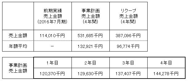 /data/fund/3644/売上明細.png