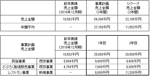 /data/fund/3646/売上明細.jpg