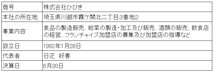 /data/fund/3677/営業者概要.png
