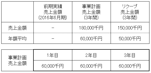 /data/fund/3677/売上明細1.png