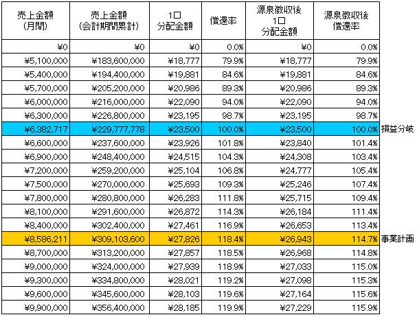 /data/fund/3778/表参道店 sim.png