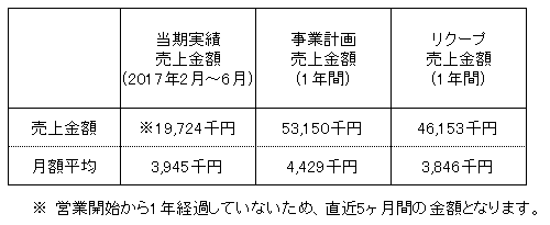 /data/fund/3792/売上明細.png