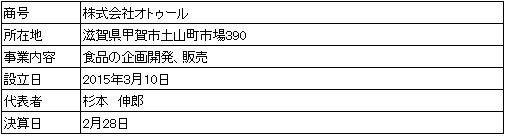/data/fund/3797/営業者会社概要.jpg