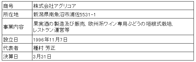 /data/fund/3809/営業者概要.png